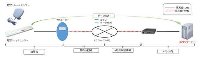 見守りセンサーと見守りサーバー接続に参考例
