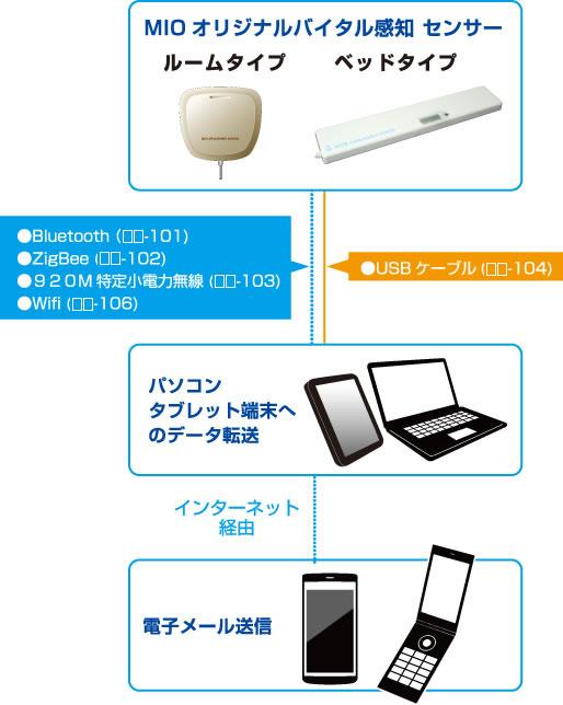 非接触バイタル生体センサー(見守りセンサー)