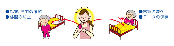 直接、携帯電話やパソコンに通知!