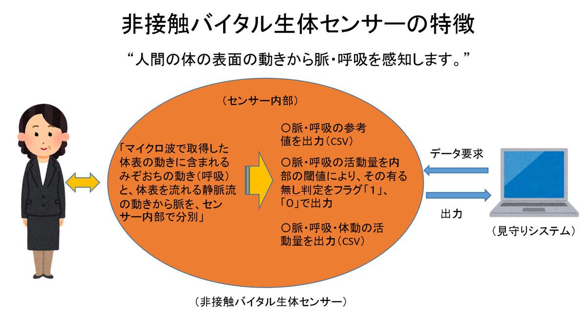 非接触バイタル生体センサー(見守りセンサー)の特徴